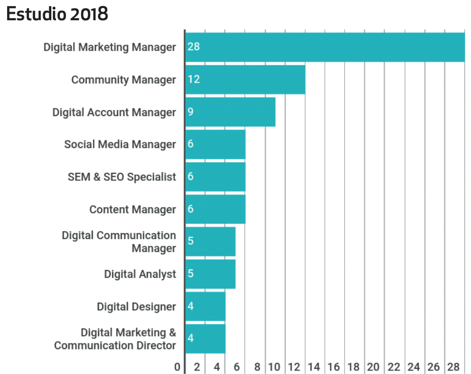 "Informe ""TOP 25 profesiones digitales de INESDI"""